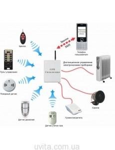 Автономная сигнализация с gsm дозвоном на 5 номеров